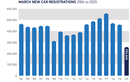 Penjualan Mobil di Inggris Menurun Ratusan Ribu Unit Dalam Sebulan Akibat Wabah Virus Corona