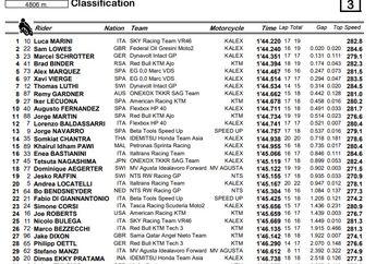 Hasil FP1 Moto2 Argentina, Dimas Ekky Ada Kemajuan Tidak Paling Bontot