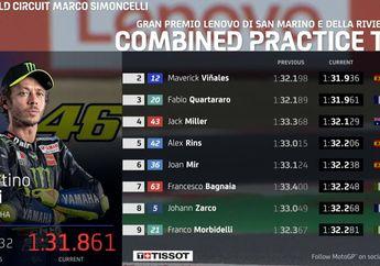 Gak Bakalan Nyangka, 9 Pembalap Yang Lolos Ke Q2 MotoGP San Marino Punya Kesamaan Lo!