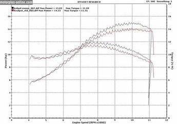 Upgrade Honda CB 150 R Pakai Knalpot V-ixion Naik 1 Hp