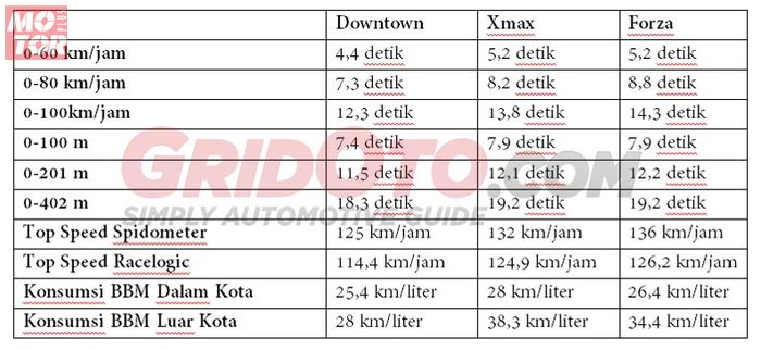 Tabel Akselerasi skutik 250 cc