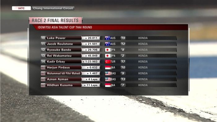 Hasil race 2 Asia Talent Cup 2019 Thailand