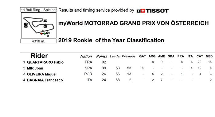 Klasemen pembalap Rookie of The Year hingga MotoGP Austria 2019