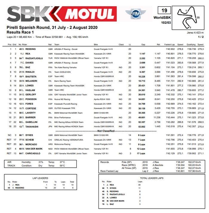 Hasil race 1 WSBK Spanyol 2020