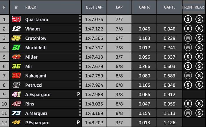 Hasil Q2 kualifikasi MotoGP Aragon 2020