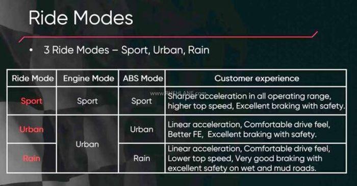 Penjelasan 3 mode berkendara dari motor baru TVS yang baru meluncur.