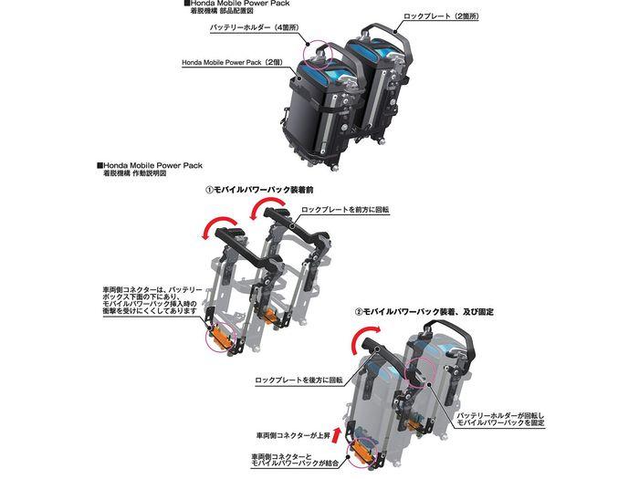 Honda Mobile Power Pack, proyek baterai swap motor listrik Honda.