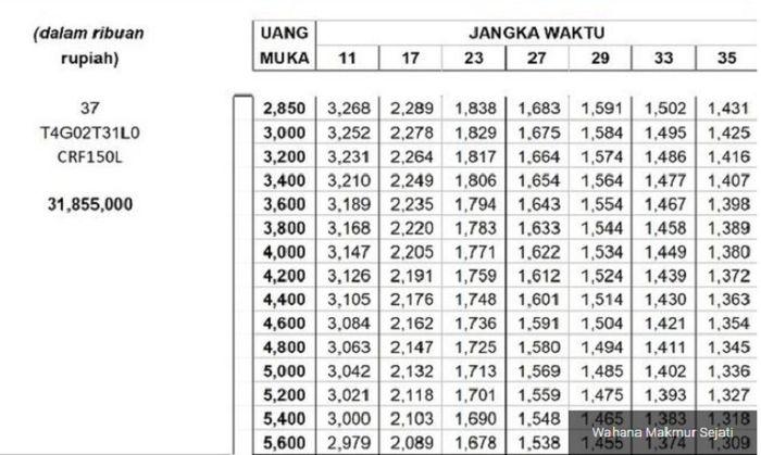Daftar uang muka dan cicilan Honda CRF150L