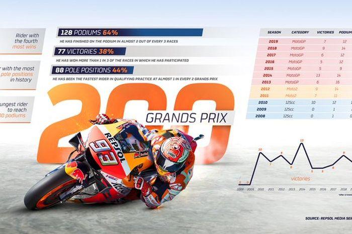 Marc Marquez bikin sejarah tampil di MotoGP Aragon merupakan start ke-200 kali sejak kariernya MotoGP di 2008 silam