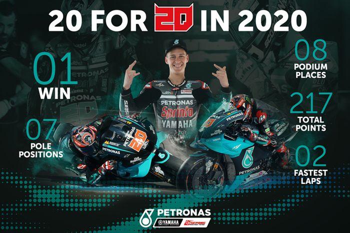 Fabio Quartararo menang MotoGP Spanyol 2020 ada kaitannya dengan Lucky Number 20 atau angka keberuntungan 20. Angka yang jadi nomor start di motor MotoGP Yamaha YZR-M1