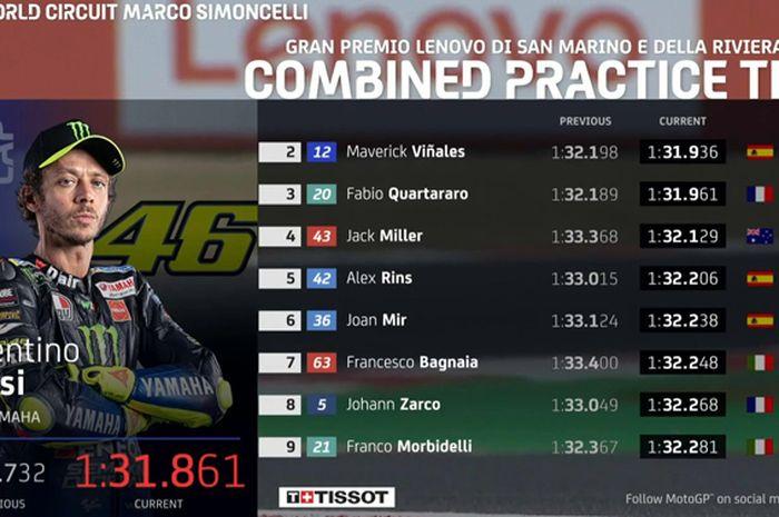 Gak bakal pada nyangka 9 dari 10 pembalap tercepat di hasil kombinasi FP1-FP2-FP3 MotoGP San Marino punya kesamaan. Apaan tuh!